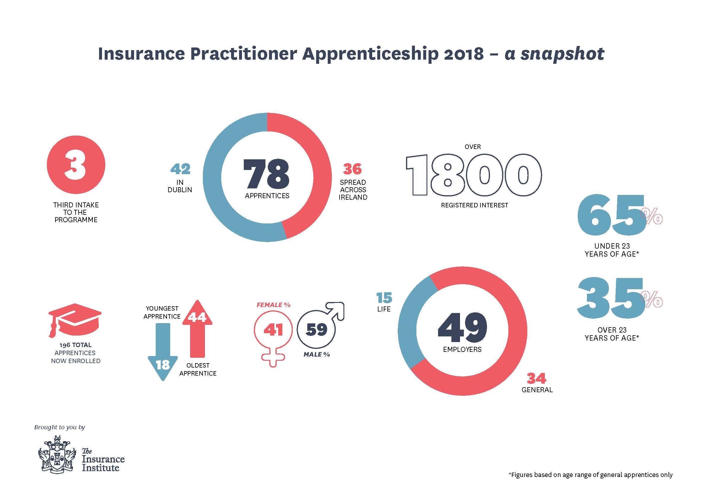 Apprentice-Infographic-2018